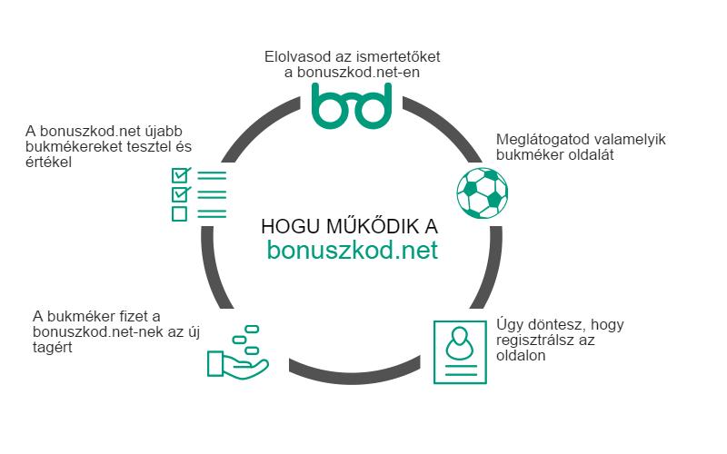 Hogy működik a bonuszkod.net